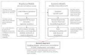 pattern energy debt macroscale modeling linking energy and debt resilience