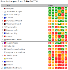 Premier League Table Premier League Form Table Makes Reading Ahead Of Newcastle V