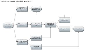 training flowchart template