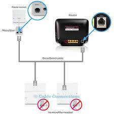 5m bt adsl infinity fibre optic rj11 to broadband modem ee