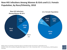 women and hiv aids in the united states the henry j kaiser