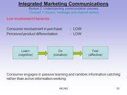 Seeking 1 Channel Imc M21 Integrated Marketing Communications Module 2