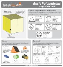 Area Of Irregular Polygons Worksheet Three Dimensional Shapes Skillsyouneed