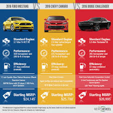mustang vs dodge challenger infographic ford mustang vs chevy camaro vs dodge challenger
