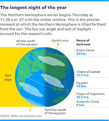 winter solstice 2017 what day is winter solstice this year