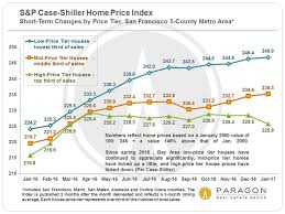 housing trends 2017 recessions recoveries bubbles sf real estate experts