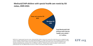 medicaid restructuring and children with special health care needs