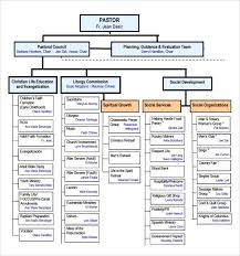 sample church organizational chart template 13 free documents