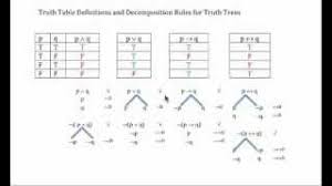 Truth Table Definition Truth Table Definition Orange Show Speedway