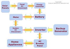solar panel system u2022 solar electricity