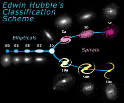 hubble explores the origins of modern galaxies astronomers see