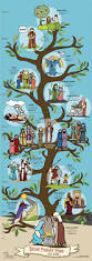 best 25 adam and eve bible ideas on pinterest adam and eve 2