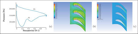 one stage power turbine preliminary design and analysis