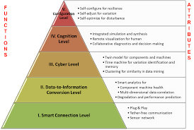 cyber physical system wikipedia