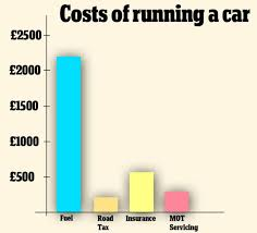 where your money goes the cost of running a car for uk motorists