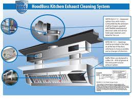 kitchen ventilation ideas ideas for kitchen ventilation system design exhaust diagram