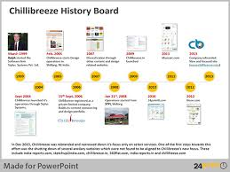 history timeline template powerpoint business history timeline
