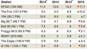 Radio Bob Fm The Fox Surges To Fargo U0027s Top Fm Station Inforum