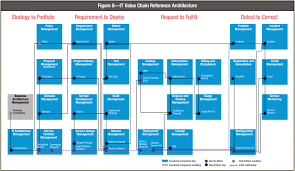 cobit 5 processes from a systems management perspective