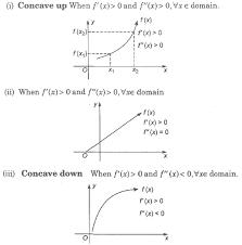 cbse class 12 maths notes application of derivatives aglasem