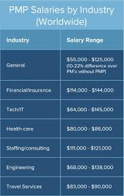 sales salary guide 2017 comparison of pmp salary sources and surveys smartsheet