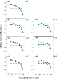 measurements of the effect of surface slant on perceived lightness