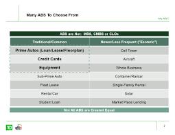 floor plan loan draft asset backed securities abs adam parkin cfa director
