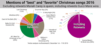 react the best christmas songs according to data brandwatch