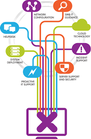 What Does It Help Desk Do What Xuba Does It Services Support Partner Cloud Technology