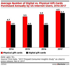 buy digital gift cards gift card purchases continue to rise emarketer retail