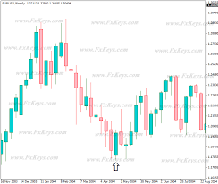 candlestick pattern piercing line cloud cover pattern forex