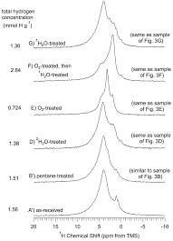 3f si e social materials special issue nmr in materials science