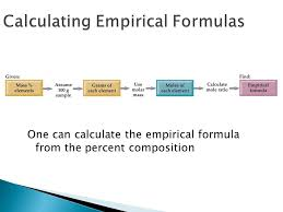 composition molecular formula actual molecular formula empirical