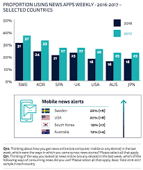 News News Apps Are Making A Comeback More Young Americans Are Paying