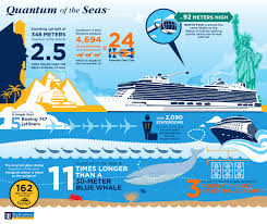 Royal Caribbean Harmony Of The Seas by Quantum Of The Seas By The Numbers Royal Caribbean Connect