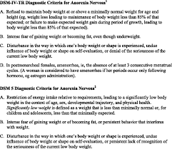 restrictive eating disorders among adolescent inpatients