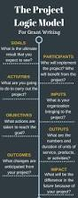 Grant Writer Resume Best 25 Proposal Writing Ideas Only On Pinterest Writing