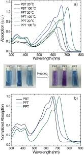 color spectrum energy levels narrow bandgap conjugated polymers based on a high mobility