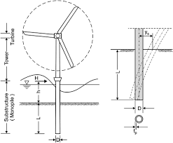 minimum embedded length of cyclic horizontally loaded monopiles