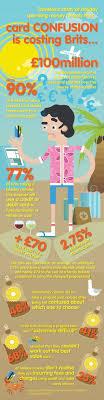 cheapest prepaid card digitalhub card confusion costing brits digitalhub