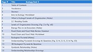 notebook table of contents biology mrs taylor page title