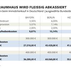 Haus Kaufen Kosten Immobilienkauf Nebenkosten Zerstören Traum Von Eigener Wohnung