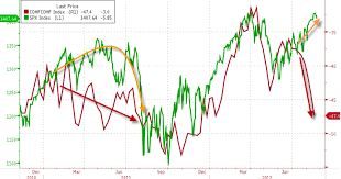 Comfort Chart What U0027s Wrong With This Chart Zero Hedge