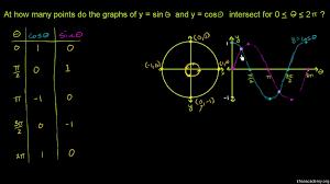 graph of y u003dsin x video trigonometry khan academy