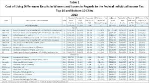 Federal Tax Table For 2014 Key Policy Data Federal Taxes And Cost Of Living