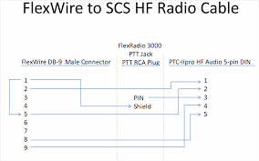 interfacing a ptc iipro pactor modem to a flexwire enabled sdr