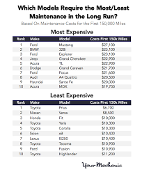 audi maintenance costs here s how car maintenance costs increase with mileage