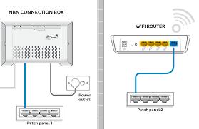 general nbn wireless router setup advice iihelp