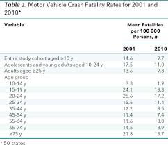 seat belt laws and motor vehicle crash fatalities annals of