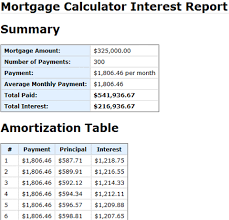 Estimate Mortgage Rate by Calculate Mortgage Rates With The Mortgage Calculator Squawkfox